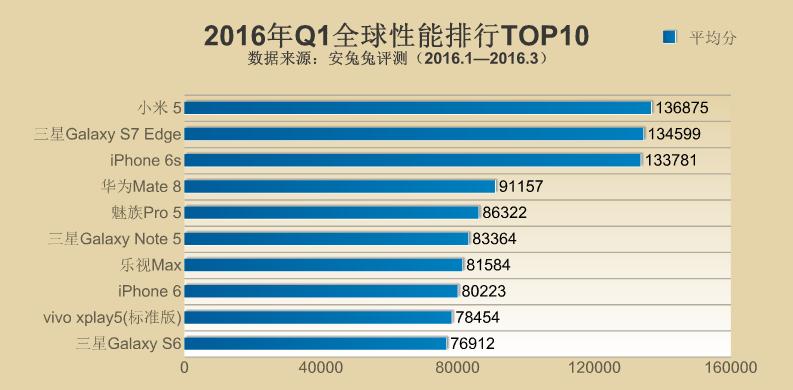 AnTuTu-TOP10