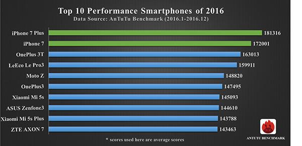 Najwydajniejsze smartfony 2016 roku - ranking AnTuTu